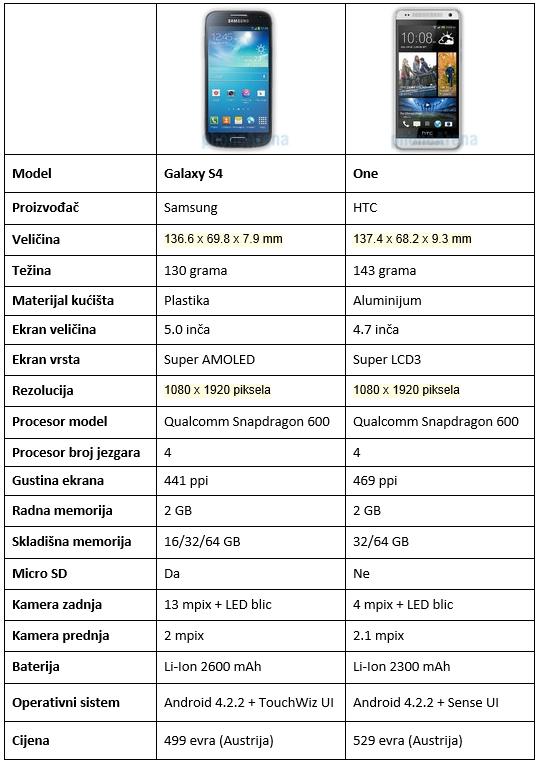 s4-one tabela