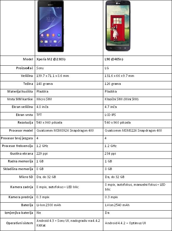 m2 vs l90 specifikacije
