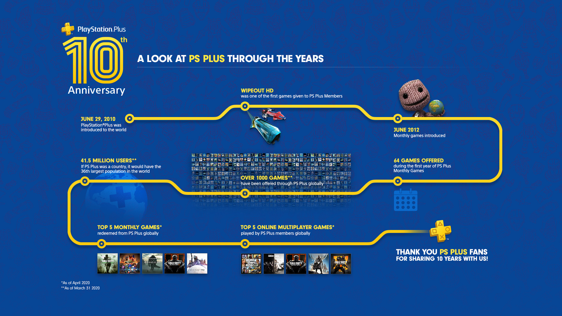 PS PLUS 10 YEAR